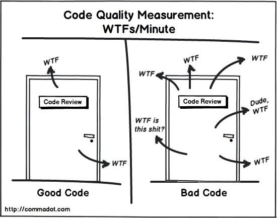 Code Quality Measurement: WTFs per minute