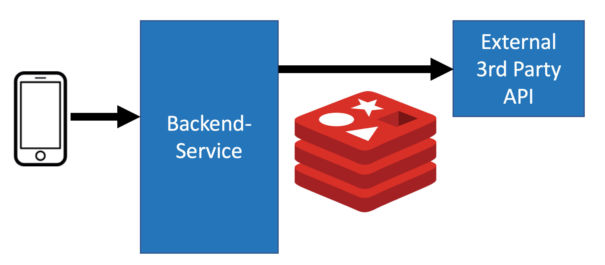 A smartphone access a Backend Service. The Backend Service is using Redis to cache calls against a 3rd Party API.