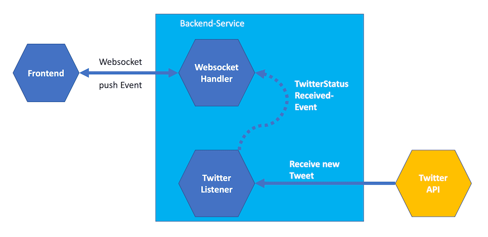 The Architecture we are aiming for. A Spring Boot Application using Websockets, producing a Twitter Stream.